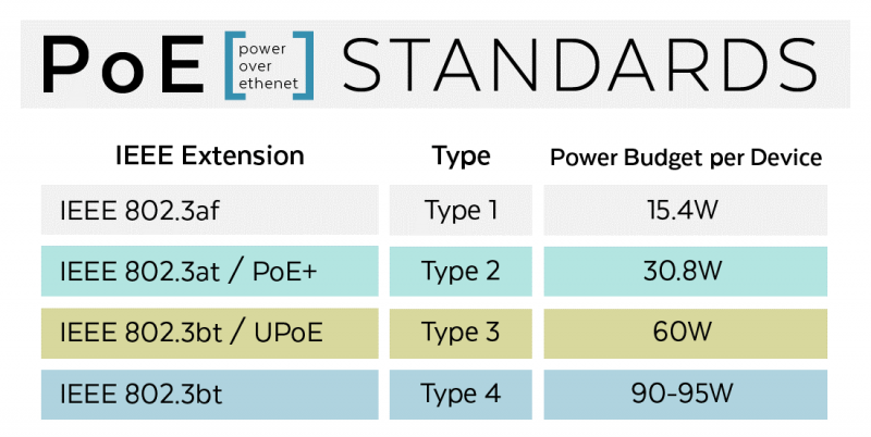 Power Over Ethernet [PoE] Standards