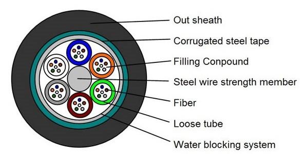 GYTS fiber cable